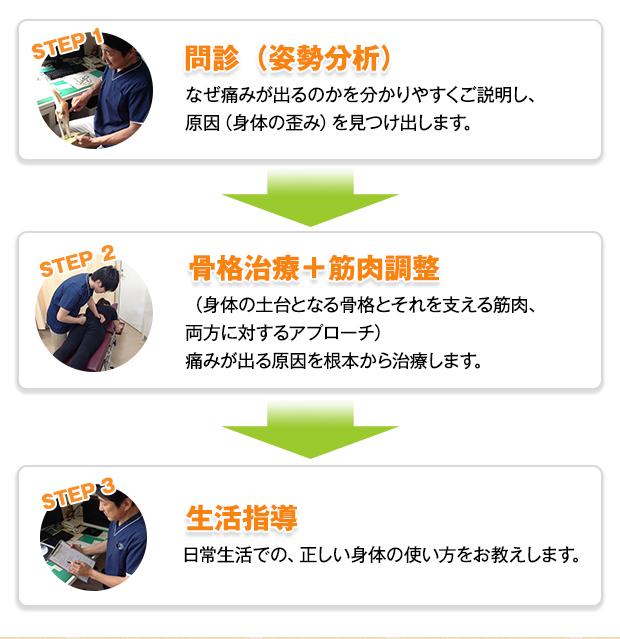 STEP1 問診(姿勢分析) なぜ痛みが出るのかを分かりやすくご説明し、原因(身体の歪み)を見つけ出します。 → STEP2 骨格治療+筋肉調整 (身体の土台となる骨格とそれを支える筋肉、両方に対するアプローチ) 痛みが出る原因を根本から治療します。 → STEP3 生活指導 日常生活での正しい身体の使い方をお教えします。